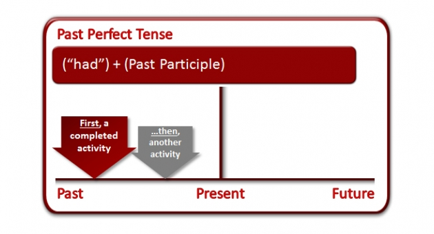 Miş'li Geçmiş Zaman Past Perfect Tense